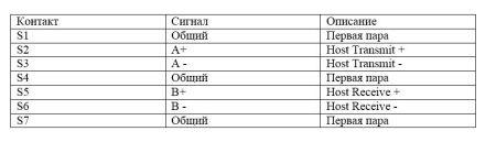 Таблица, выводы разъема данных