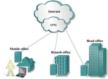 Использование VPN серверов